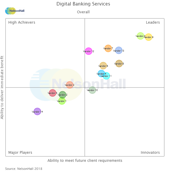 Banking Automation NEAT reporting - NelsonHall