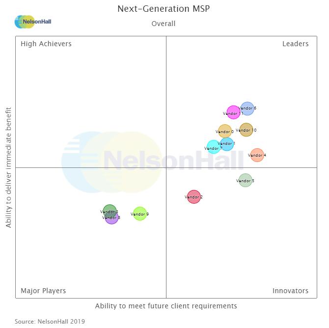 NelsonHall - success through insight