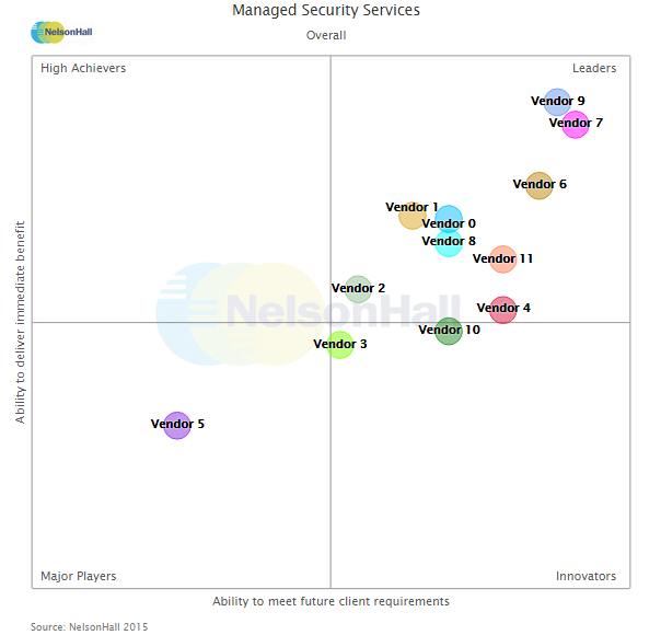 Managed Security Services NEAT reporting - NelsonHall